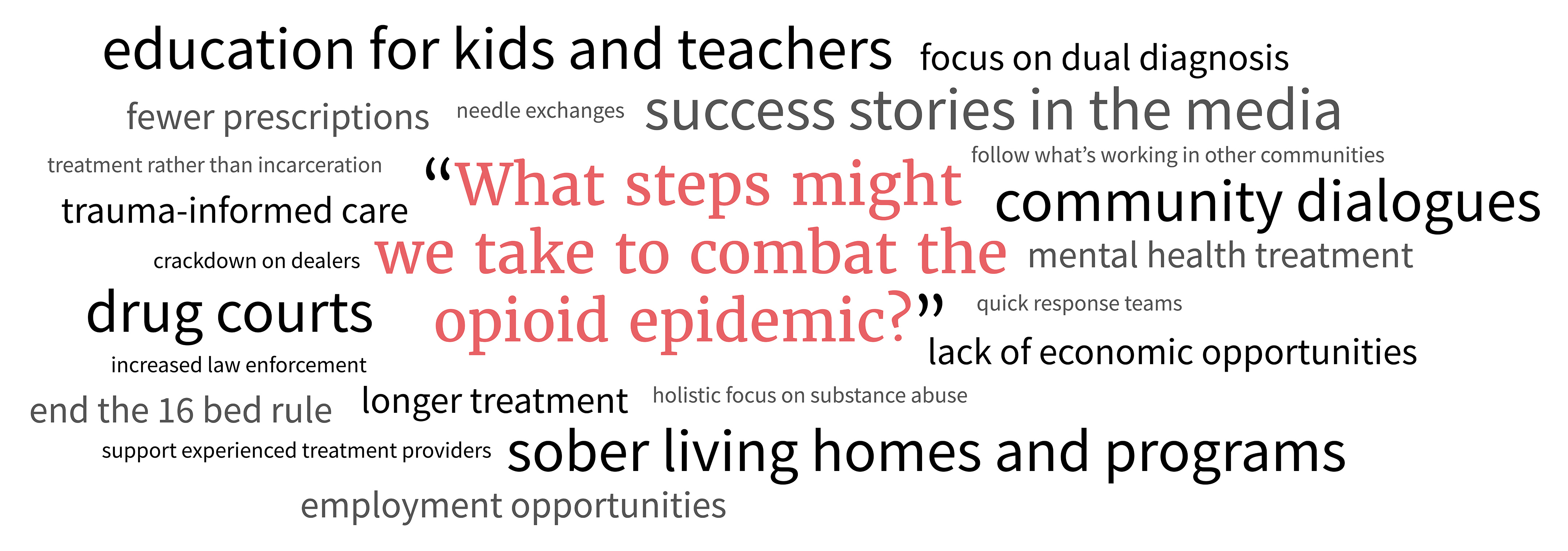 Steps to combat the opioid epidemic